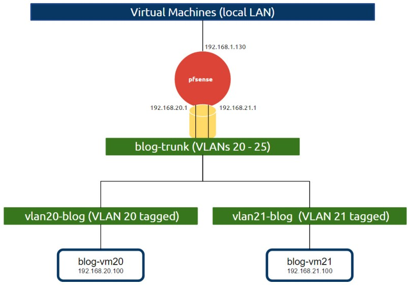 Using pfSense for a VMware home lab: Part 1 – orchestration io